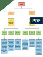 Mapa Conceptual Prolog