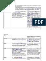 Activité sur les propriétés mécaniques des matériaux.docx