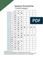 Progressioni Armoniche Maggiori by www.pianosegreto.com