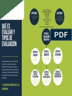 Mapa conceptual - Qué es evaluar y tipos de evaluación - ROBERT CARRASCO PEÑARANDA