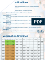 Oregon Vaccination Timelines