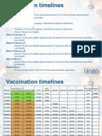Oregon Vaccination Timelines