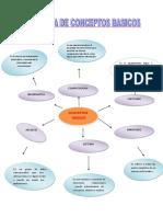 Diagrama-de-Conceptos-Basicos