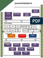 modelo mapa de procesos