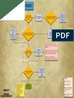 Diagramma Combattimenti