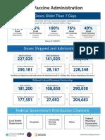 Utah vaccine administration as of Jan. 24, 2021