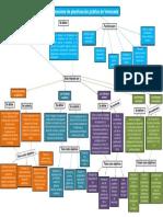 Mapa conceptual del sistema nacional de planificación pública