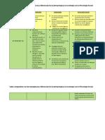 TABLA COMPARATIVA PSICOLOGIA SOCIAL,ANTROPOLOGIA Y SOCIOLOGIA