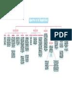 mapa conceptual Michelle Peña