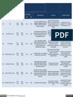Tabela de Propriedade de Aços Norma SAE 10XX