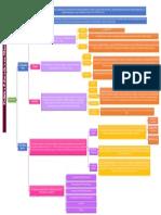 Tarea 2.- Mapa Conceptual - Política Educativa 03 - 10 - 2020