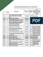 Situatie Proiecte Por 2014 - 2020 Municipiul Bacau