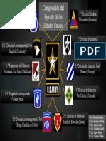 INFOGRAFÍA (organización del Ejército de los Estados Unidos)