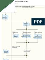 1QM - Administração avançada de crédito - Diagramas de processo