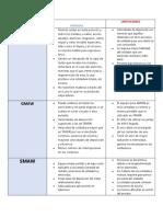 CUADRO COMPARATIVO PROCESOS DE SOLDADURA