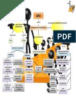 mapa conceptual de administracion