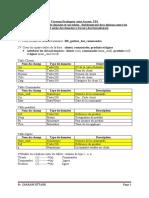 TravauxPratiques_Access_2019_2020