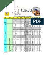 Caracteristicas Tecnicas Vehiculos Renault Colombia