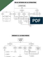 Mapas_conceptuales de Literatura Desde Edad Media Al Siglo XIX