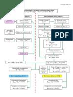 ARVOR - Fondations Profondes - Synoptique de Calcul de La Capacité Portante d'Un Pieu - Fascicule 62 Titre V