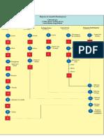 Diagramas de ensamble y procesos