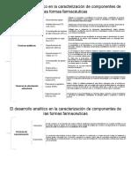 Mapa Conceptual. Tencinas Analiticas en El Desarrollo de Fármacos