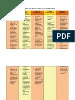 Caracteristicas_etapas_del_conflicto_U3_T2_A1_Ps_Organizacional