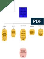 Símbolos Eléctricos Para Planos y Diagramas