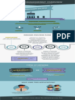 Demand Management Overview