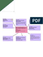 Backup of consept map diagram