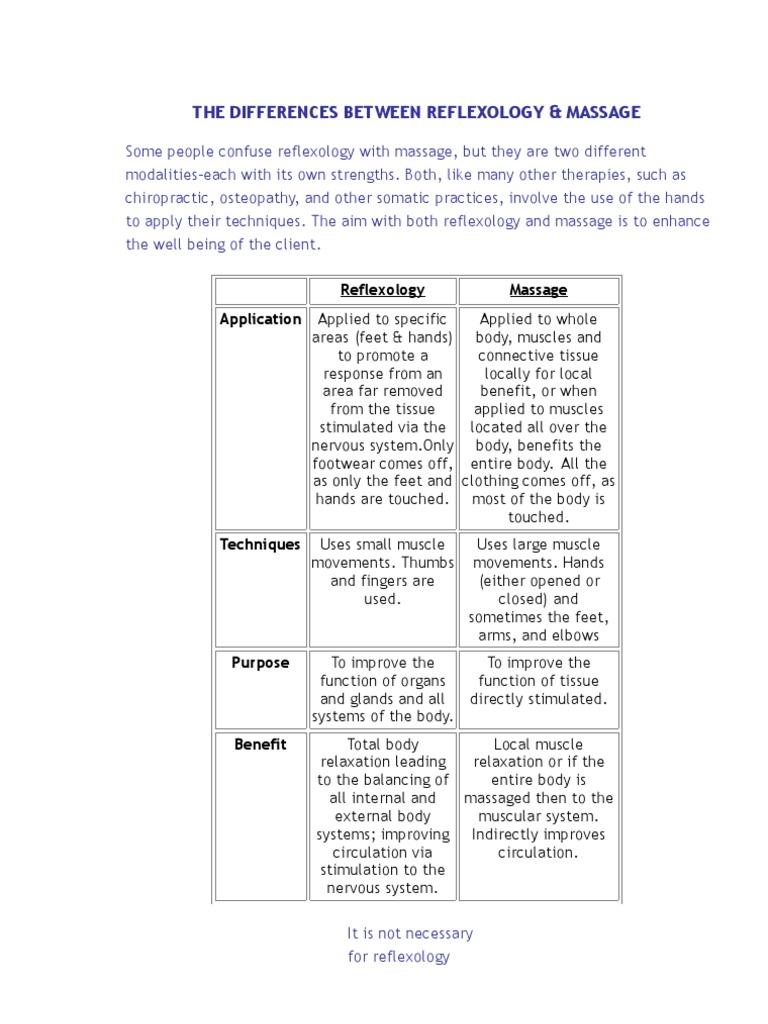 Reflexology vs massage reflexology massage xflitez Image collections