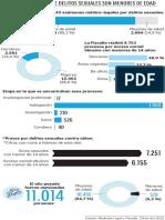 Infografía delitos sexuales contra menores de edad
