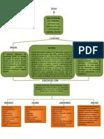 412754284 Mapa Conceptual Historia Del Sena Mision y Vision Docx