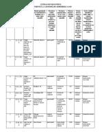 Extras Din Registrul de Evidenta a Cadourilor Admisibile a Igp Pe Parcursul a 6 Luni Ale Anului 2020 0