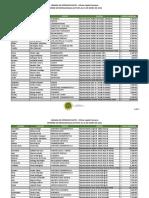 Lista de salarios de la Cámara