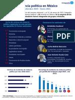 Violencia política en México, según Integralia