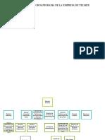 Elaboración y explicación de un organigrama