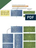 Proyecto Pastoral y Las Articulaciones de La Praxis Eclesial.