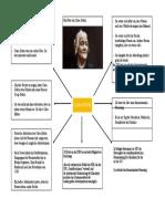 Carte Mentale Clara Zetkin - Gay Céleste & Brasseur Maxime 1c