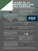 infografia, relacion de la criminologia con otras ciencias