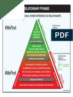 2. Relationship Pyramid