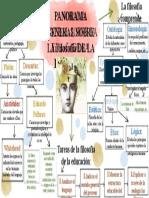 mapa filosofia de la educ...