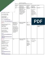 Pharmacist Chart