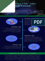 Evolución del Software - Marcelo Millán