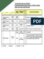Plan de contrôle Façonnage et mise en place des armatures