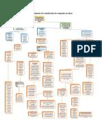 Diagrama sobre procedimiento de constitución de compañía en línea