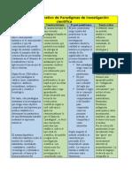 Cuadro Comparativo de Paradigmas de Investigación Científica