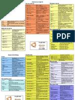 Tờ ghi nhớ các Lệnh trong Ubuntu