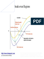 Break Even Regions business diagram