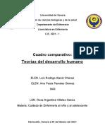 Cuadro comparativo-teorías del desarrollo
